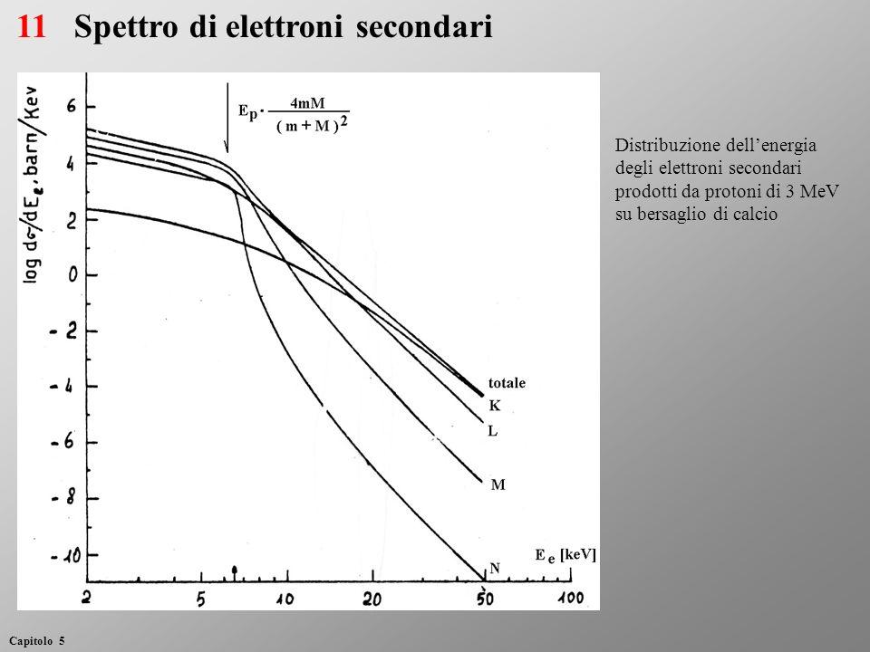 Spettro di elettroni secondari