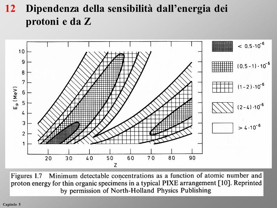 Dipendenza della sensibilità dall'energia dei protoni e da Z