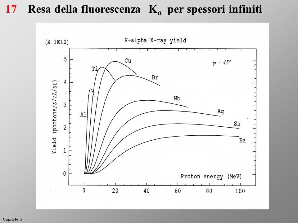 Resa della fluorescenza Kα per spessori infiniti