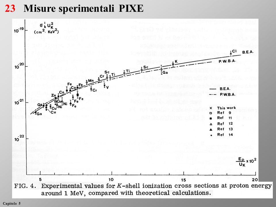 Misure sperimentali PIXE