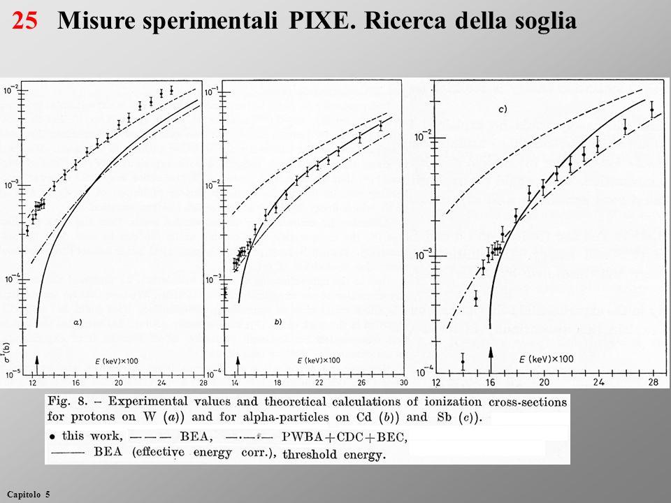 Misure sperimentali PIXE. Ricerca della soglia
