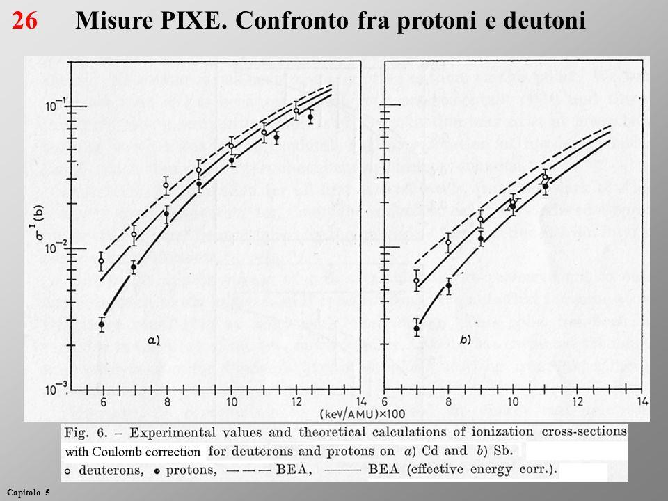 Misure PIXE. Confronto fra protoni e deutoni