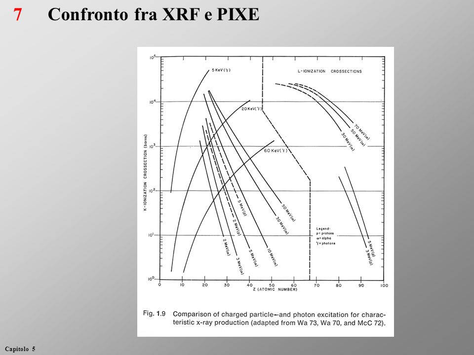 Confronto fra XRF e PIXE