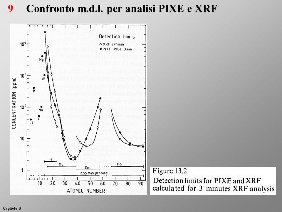 Confronto m.d.l. per analisi PIXE e XRF