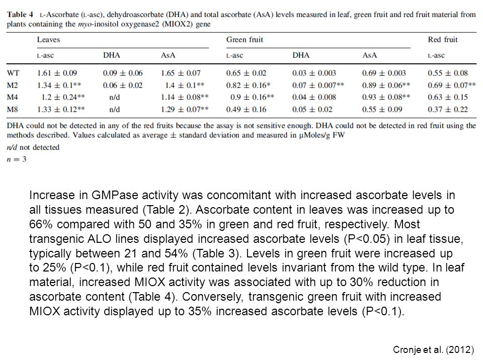 Increase in GMPase activity was concomitant with increased ascorbate levels in all tissues measured (Table 2). Ascorbate content in leaves was increased up to 66% compared with 50 and 35% in green and red fruit, respectively. Most transgenic ALO lines displayed increased ascorbate levels (P<0.05) in leaf tissue, typically between 21 and 54% (Table 3). Levels in green fruit were increased up to 25% (P<0.1), while red fruit contained levels invariant from the wild type. In leaf material, increased MIOX activity was associated with up to 30% reduction in ascorbate content (Table 4). Conversely, transgenic green fruit with increased MIOX activity displayed up to 35% increased ascorbate levels (P<0.1).