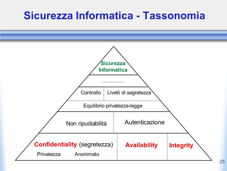 Sicurezza Informatica - Tassonomia