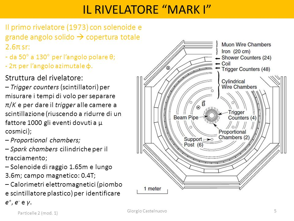 IL RIVELATORE MARK I Il primo rivelatore (1973) con solenoide e grande angolo solido  copertura totale 2.6π sr: