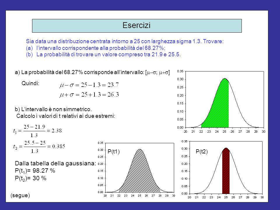 Esercizi Dalla tabella della gaussiana: P(t1)= 98.27 % P(t2)= 30 %