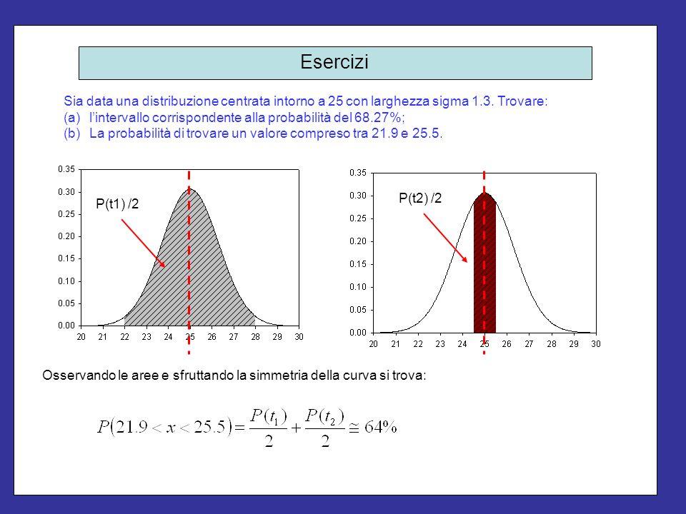 Esercizi Sia data una distribuzione centrata intorno a 25 con larghezza sigma 1.3. Trovare: l'intervallo corrispondente alla probabilità del 68.27%;