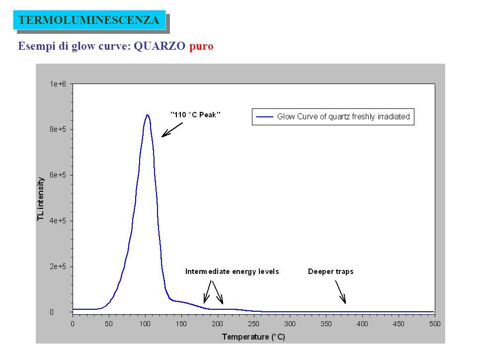 TERMOLUMINESCENZA Esempi di glow curve: QUARZO puro