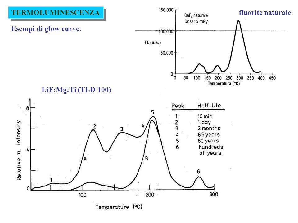 TERMOLUMINESCENZA fluorite naturale Esempi di glow curve: LiF:Mg:Ti (TLD 100)