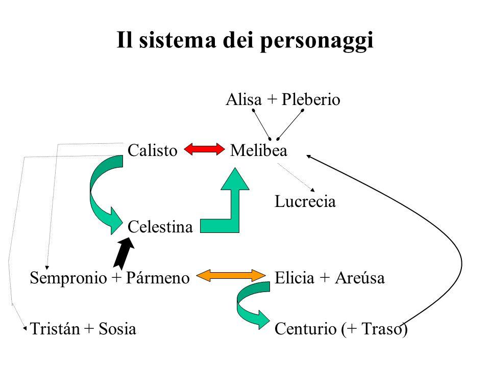 Il sistema dei personaggi