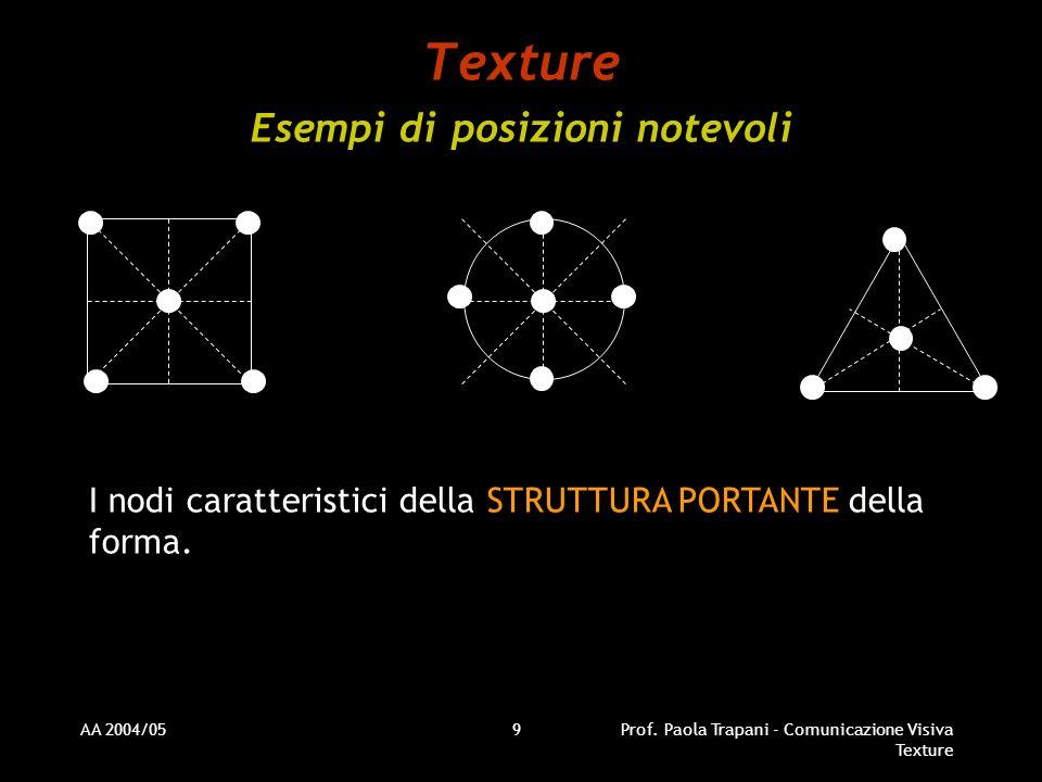 Texture Esempi di posizioni notevoli