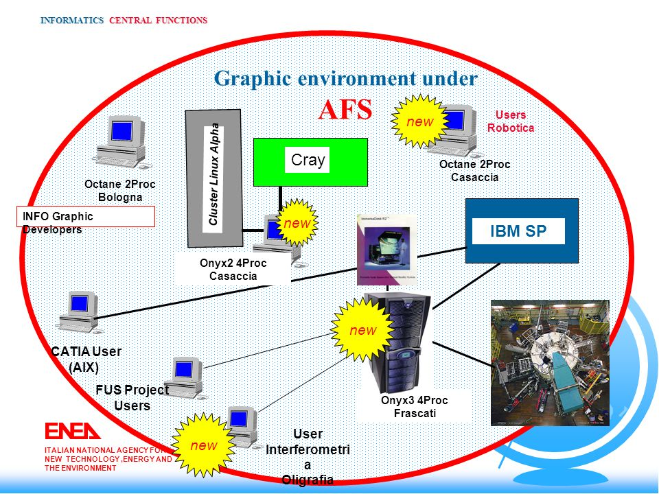 INFORMATICS CENTRAL FUNCTIONS Graphic environment under AFS