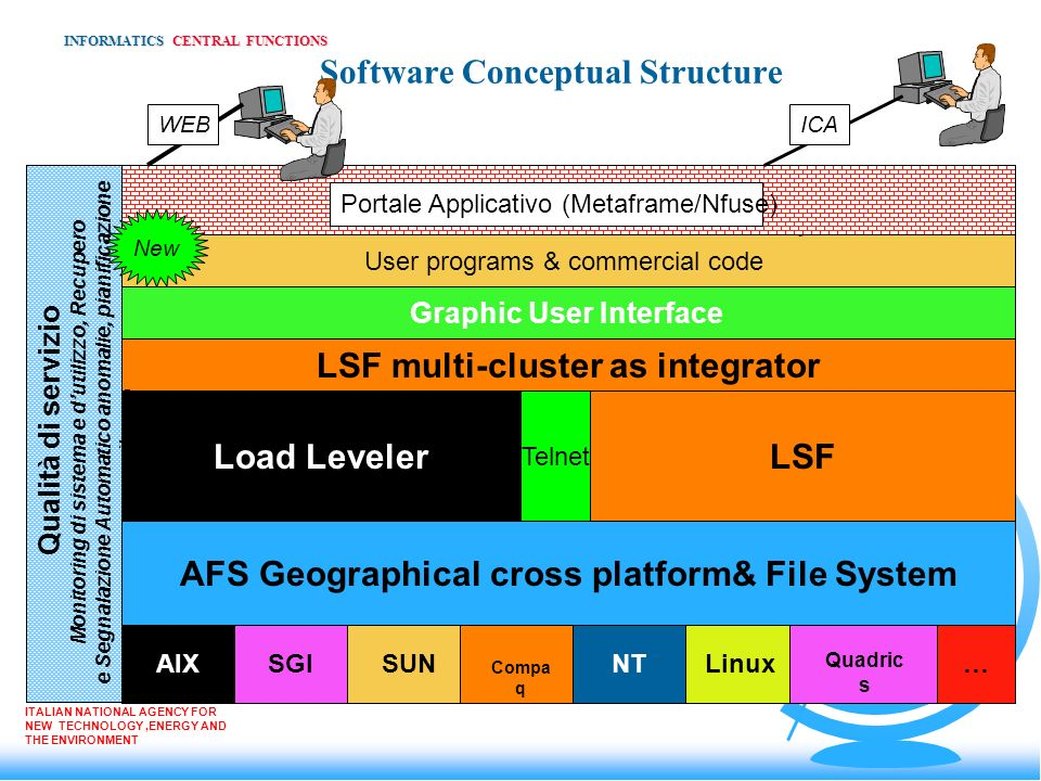 Software Conceptual Structure