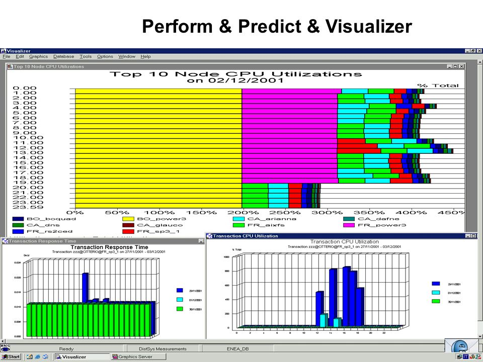 Perform & Predict & Visualizer