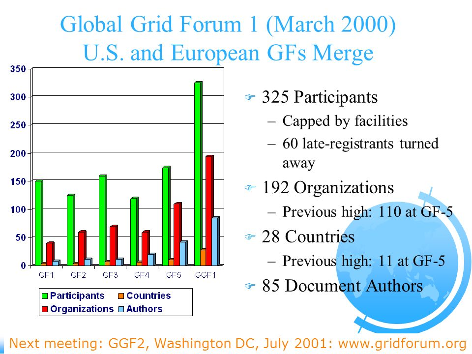 Global Grid Forum 1 (March 2000) U.S. and European GFs Merge