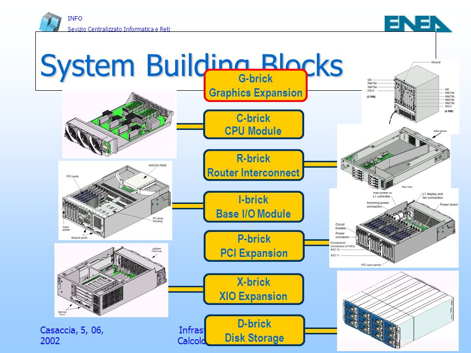 System Building Blocks
