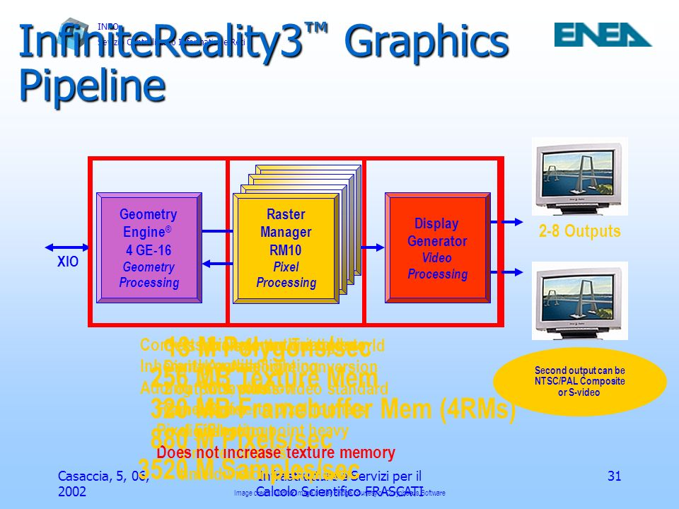 InfiniteReality3™ Graphics Pipeline