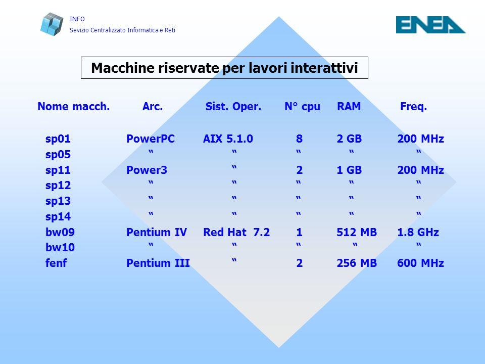 Macchine riservate per lavori interattivi