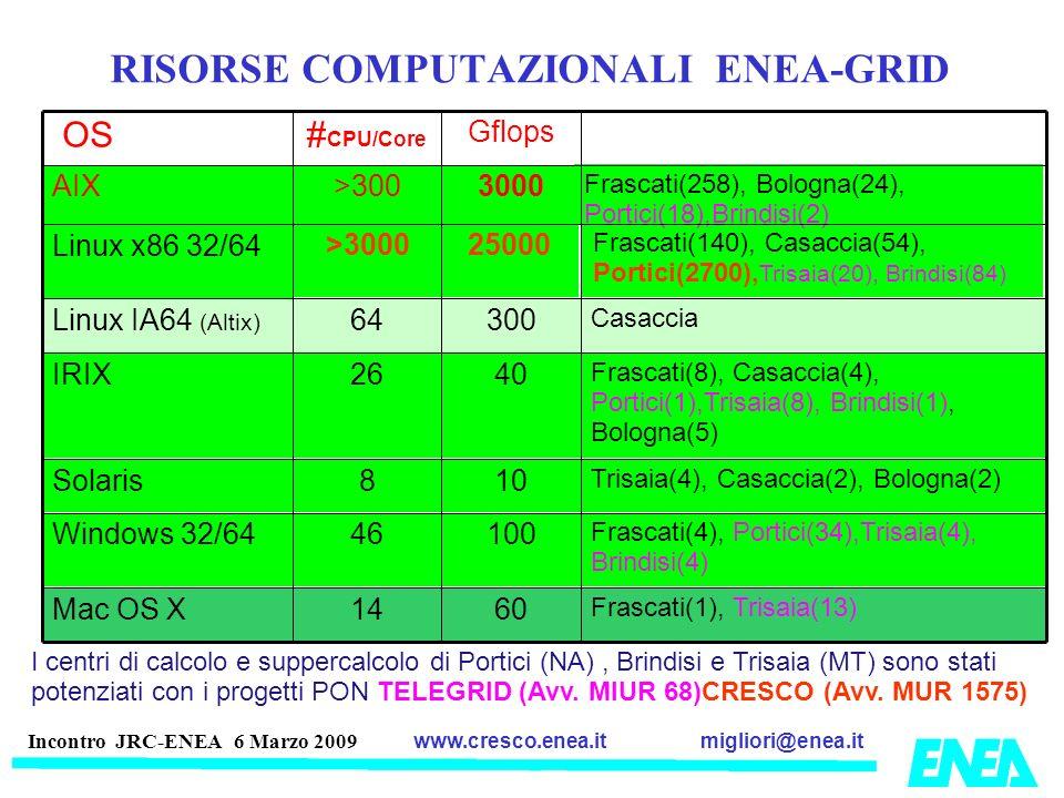 RISORSE COMPUTAZIONALI ENEA-GRID