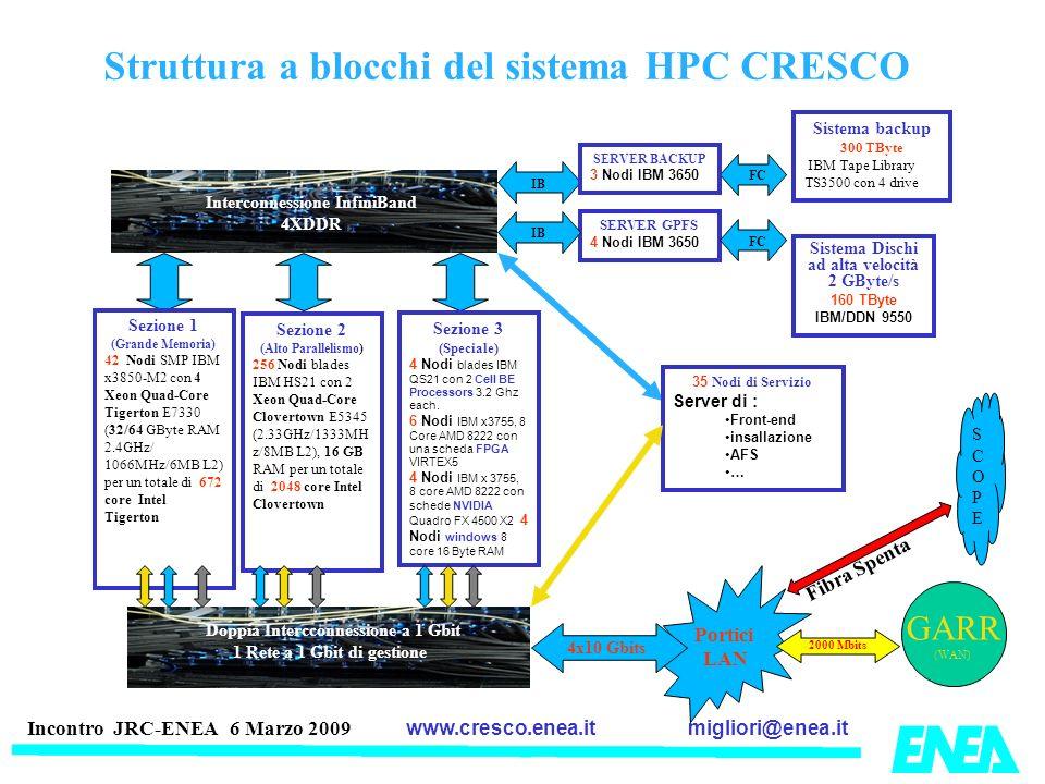 Struttura a blocchi del sistema HPC CRESCO