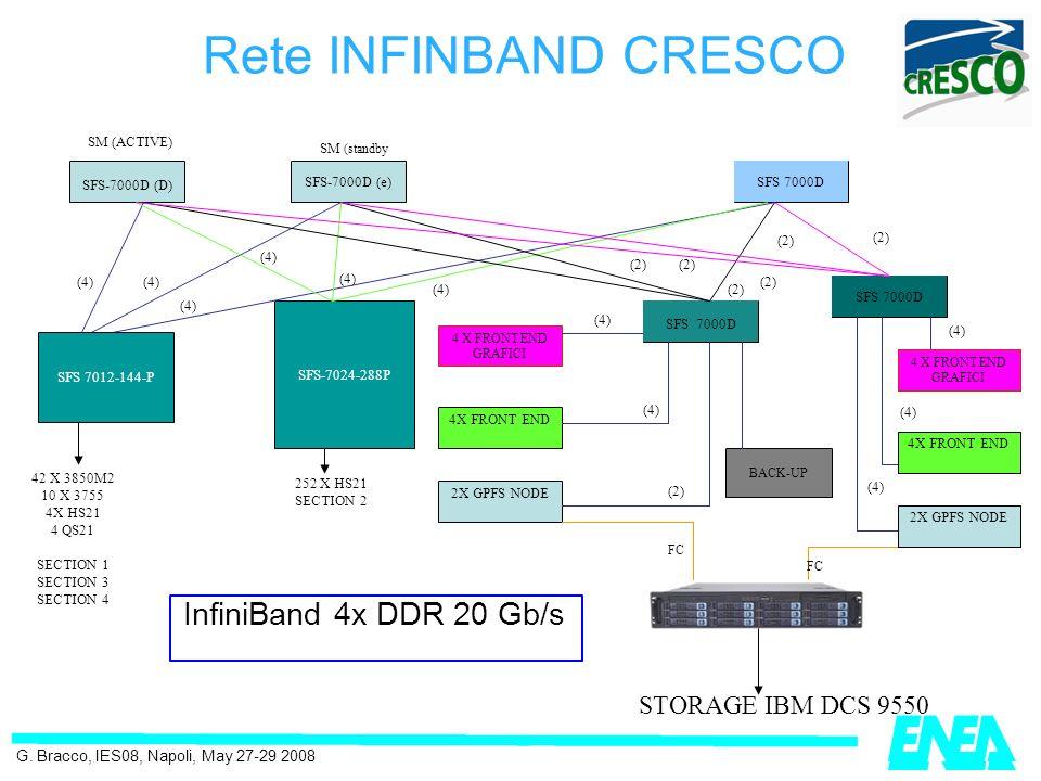 Rete INFINBAND CRESCO InfiniBand 4x DDR 20 Gb/s STORAGE IBM DCS 9550