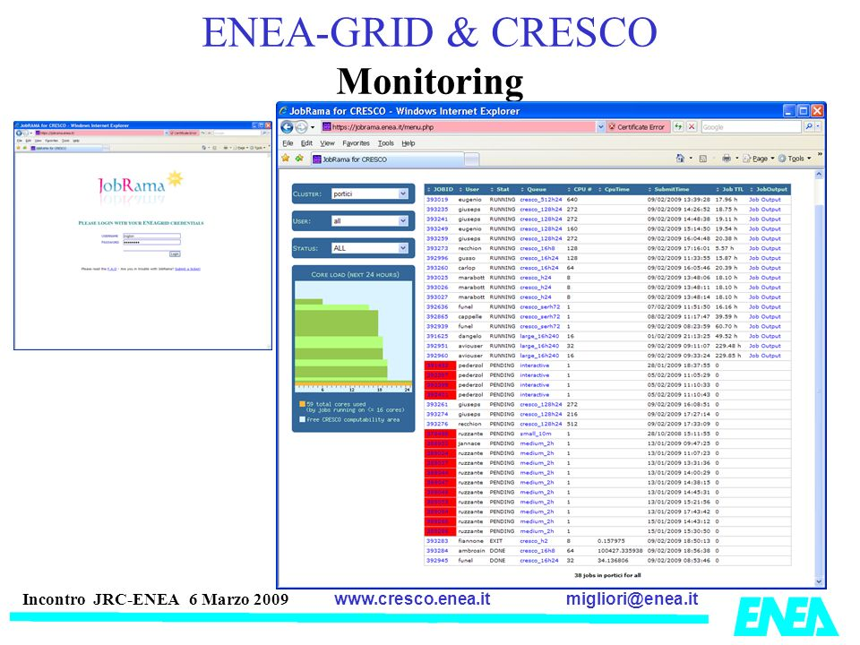 ENEA-GRID & CRESCO Monitoring
