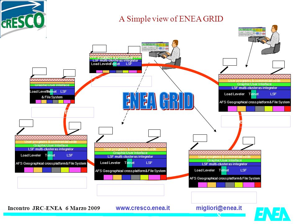 ENEA GRID A Simple view of ENEA GRID Cluster 2° (Casaccia)