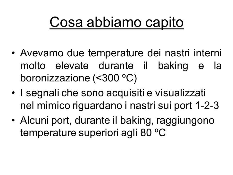 Cosa abbiamo capito Avevamo due temperature dei nastri interni molto elevate durante il baking e la boronizzazione (<300 ºC)