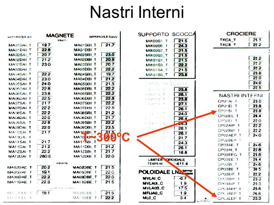 Nastri Interni T~300ºC