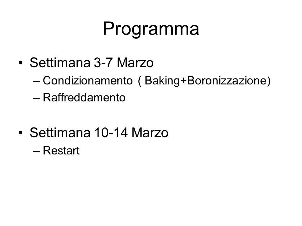 Programma Settimana 3-7 Marzo Settimana 10-14 Marzo