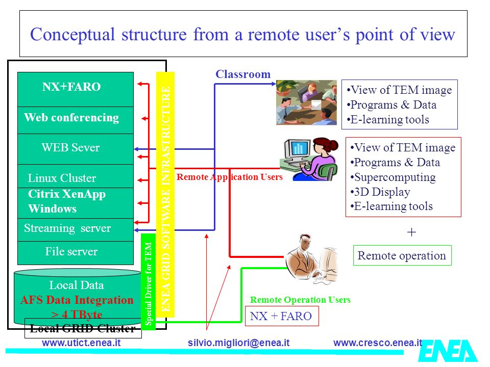Conceptual structure from a remote user's point of view