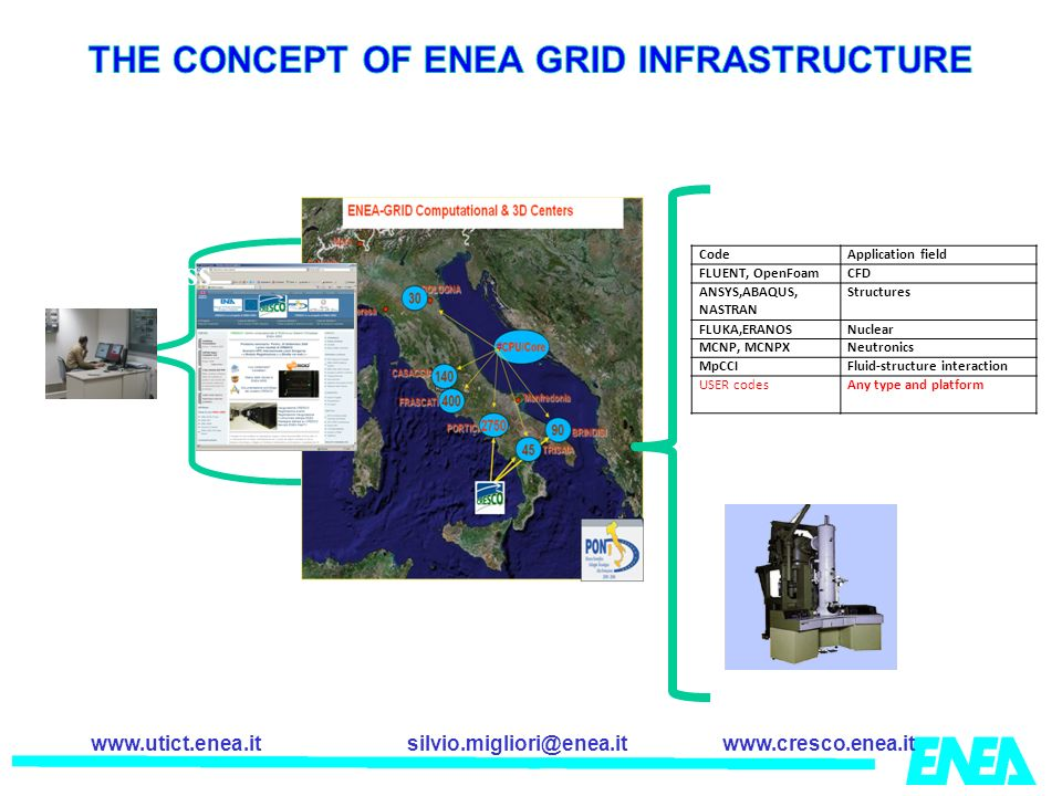 THE CONCEPT OF ENEA GRID INFRASTRUCTURE