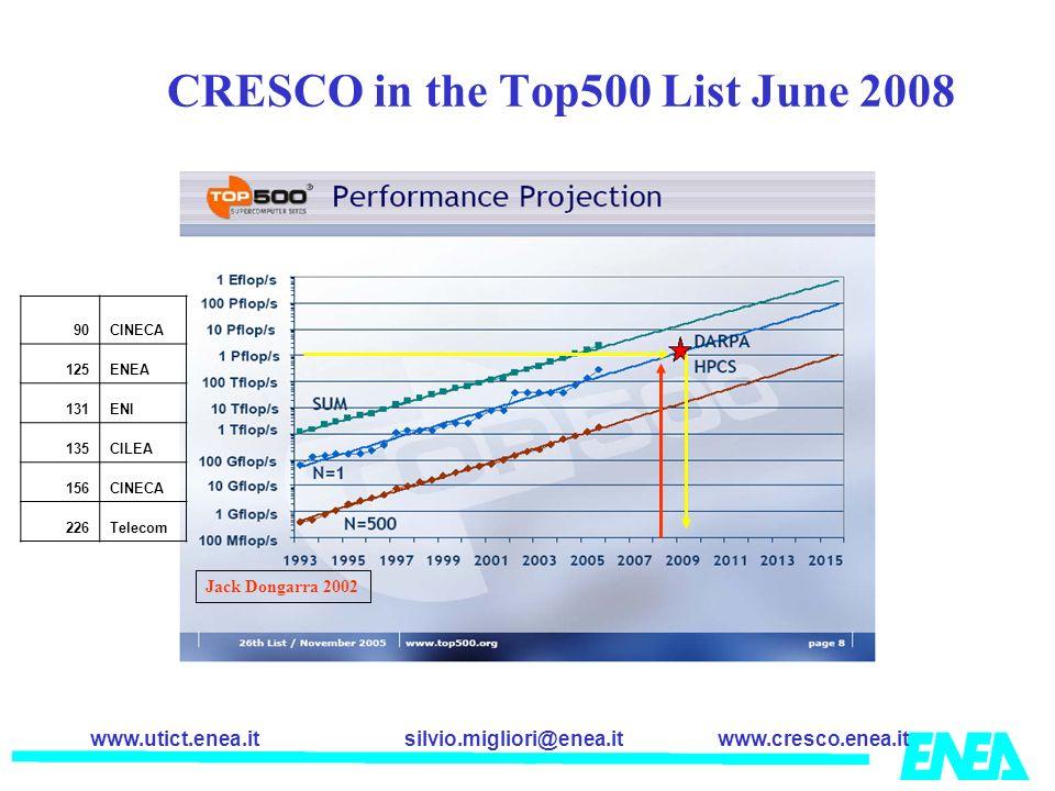 CRESCO in the Top500 List June 2008