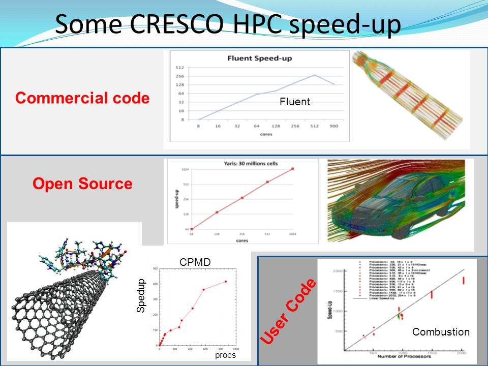 Some CRESCO HPC speed-up