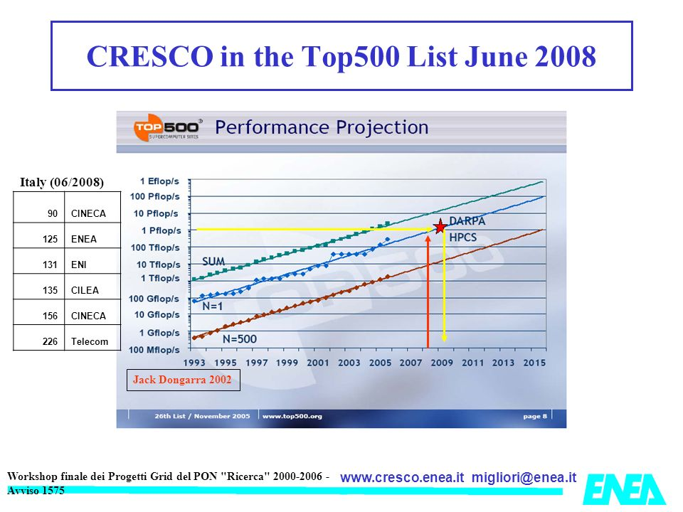 CRESCO in the Top500 List June 2008