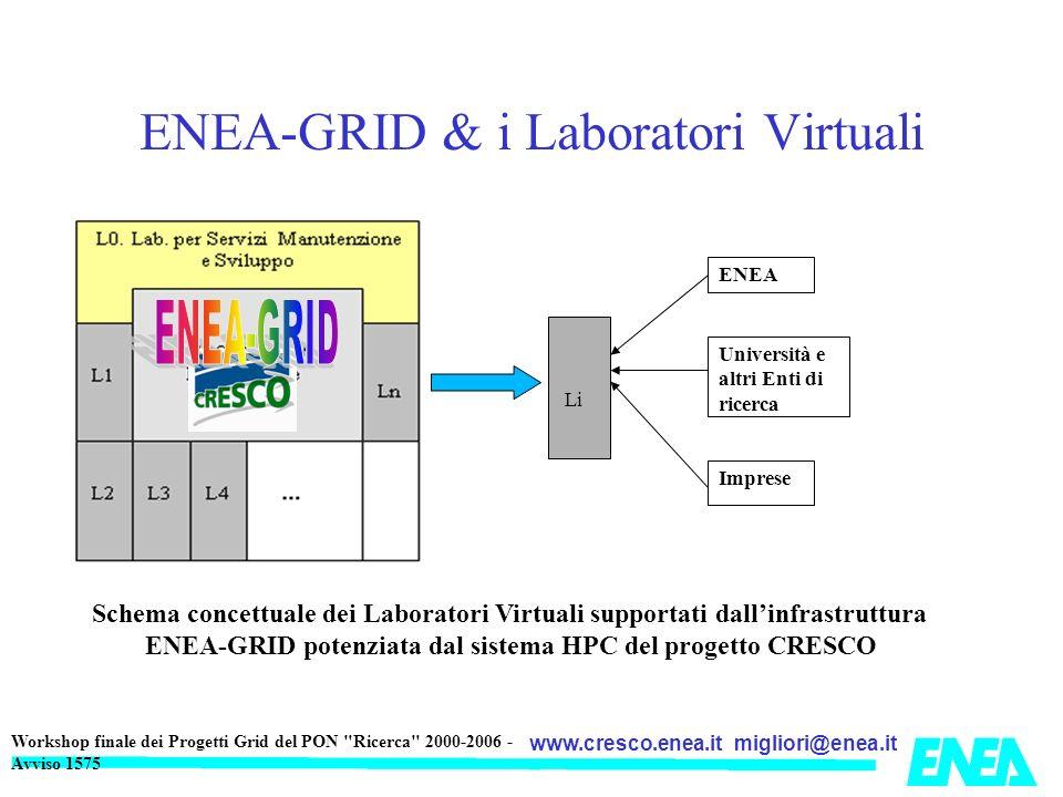 ENEA-GRID & i Laboratori Virtuali