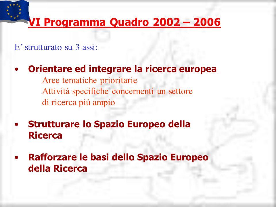 VI Programma Quadro 2002 – 2006 E' strutturato su 3 assi: Orientare ed integrare la ricerca europea.
