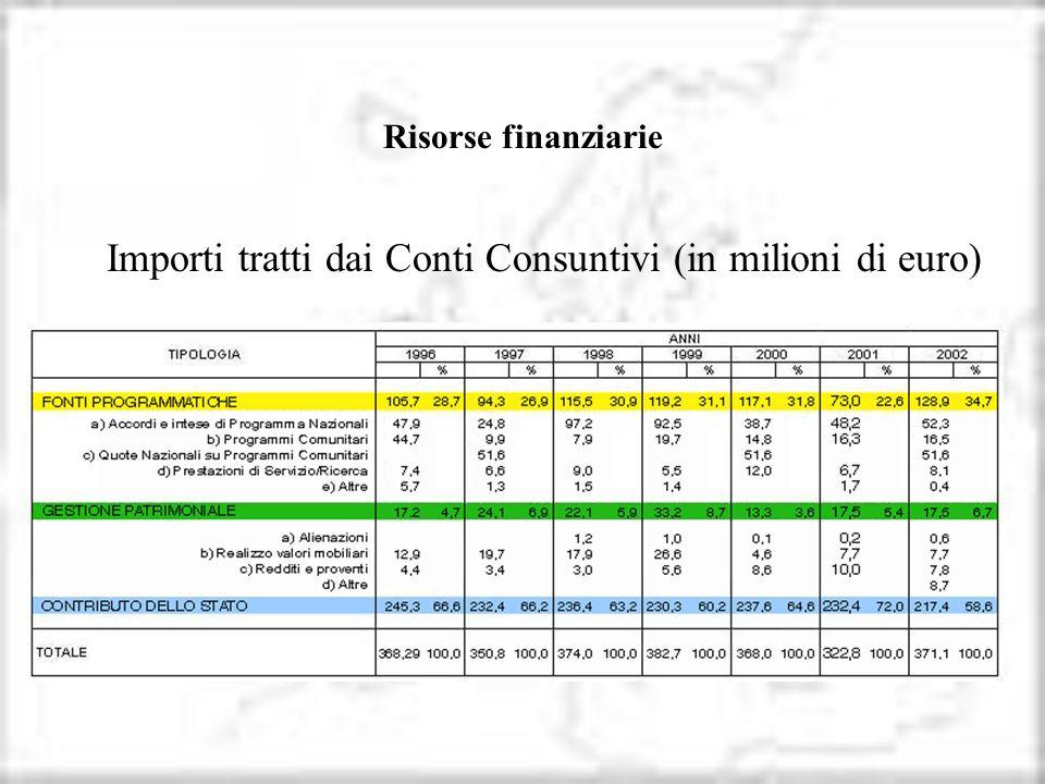 Importi tratti dai Conti Consuntivi (in milioni di euro)