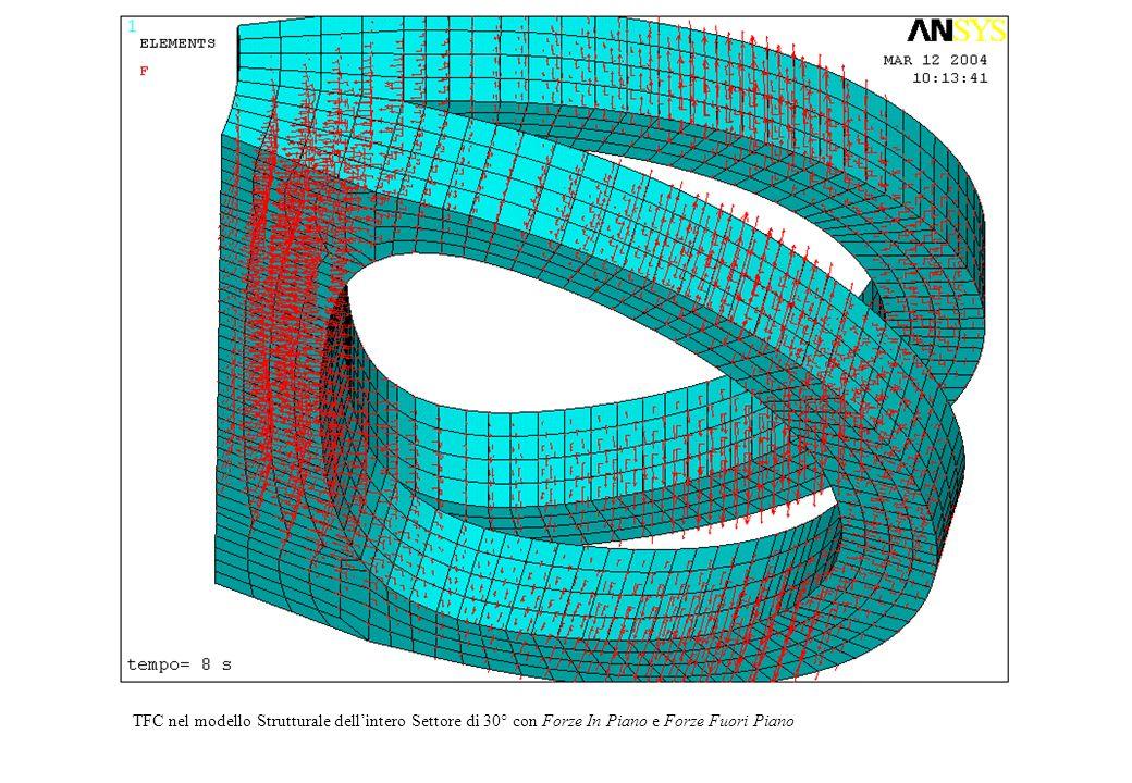 Figura TFC+FIP+FFP TFC nel modello Strutturale dell'intero Settore di 30° con Forze In Piano e Forze Fuori Piano.