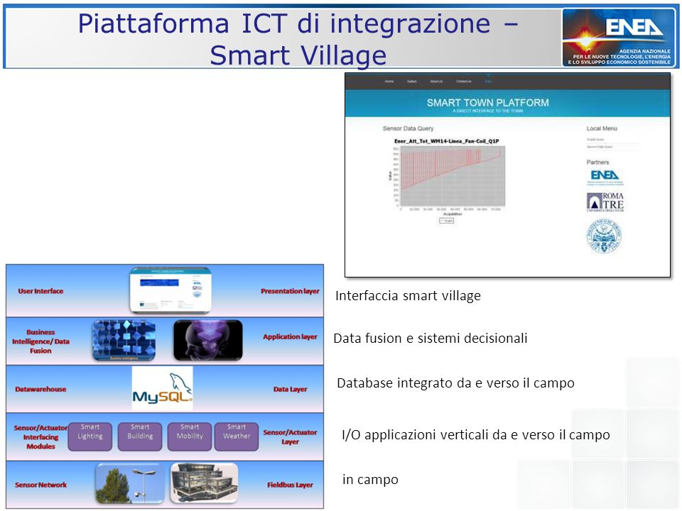 Piattaforma ICT di integrazione – Smart Village