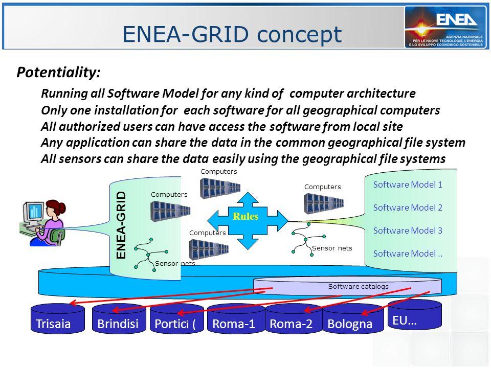 ENEA-GRID concept Potentiality: