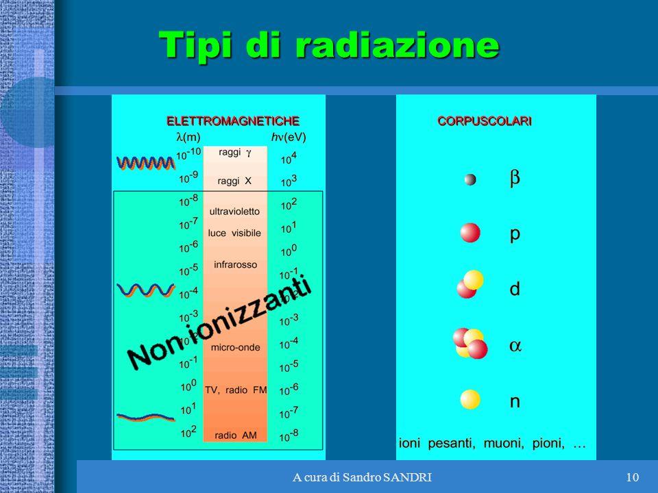 Tipi di radiazione A cura di Sandro SANDRI