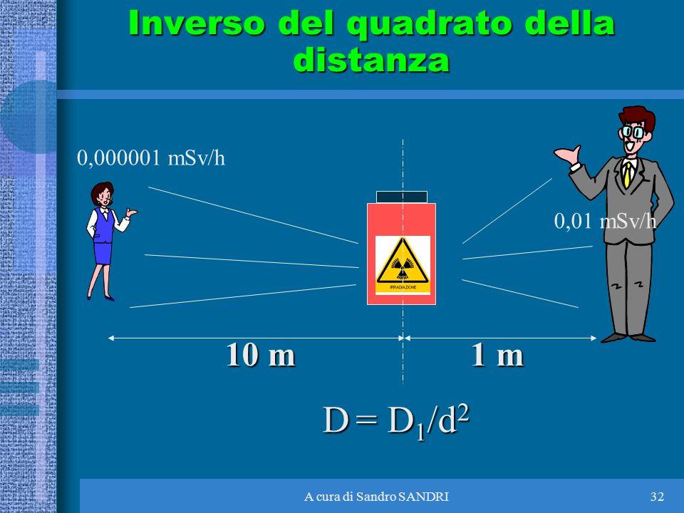 Inverso del quadrato della distanza