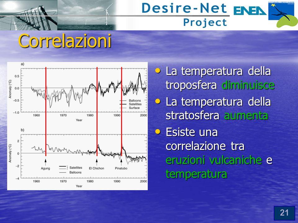Correlazioni La temperatura della troposfera diminuisce