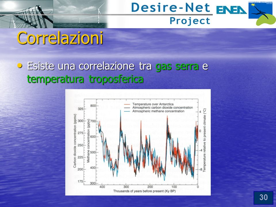 Correlazioni Esiste una correlazione tra gas serra e temperatura troposferica