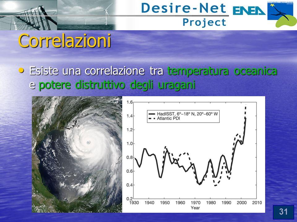Correlazioni Esiste una correlazione tra temperatura oceanica e potere distruttivo degli uragani