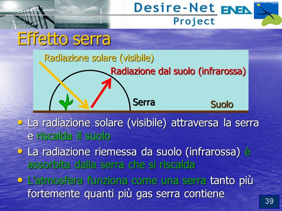 Effetto serra Radiazione solare (visibile) Radiazione dal suolo (infrarossa) Serra. Suolo.