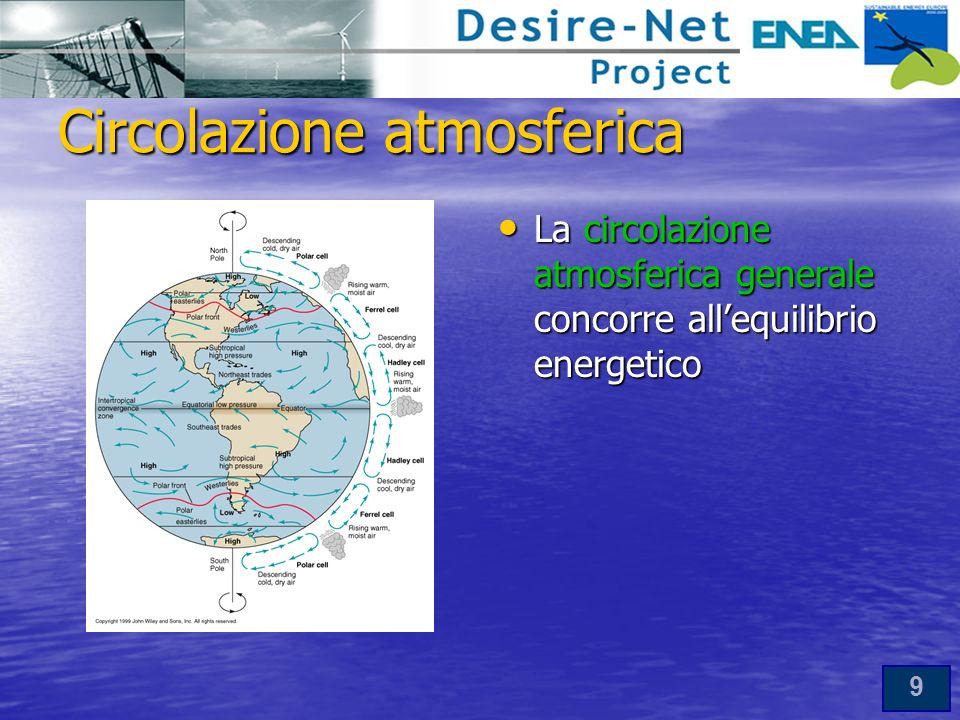 Circolazione atmosferica